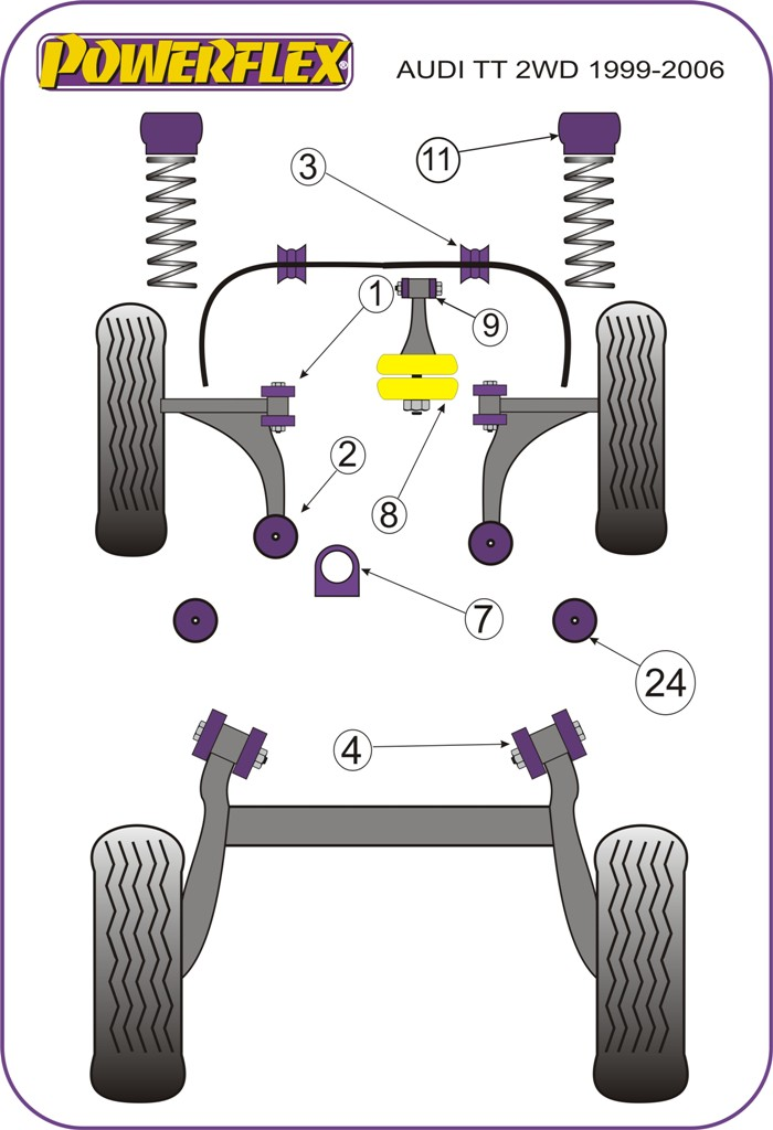 Powerflex polyurethane suspension bushes    RaceFi